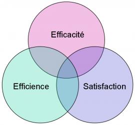 3 points cruciaux pour un e-commerce efficace